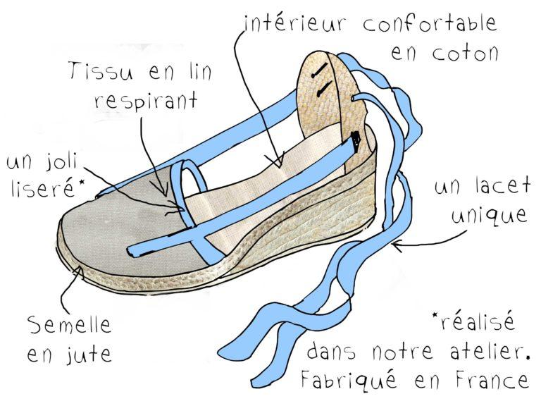 Bhallotine-vigatane-à-talon-bleu